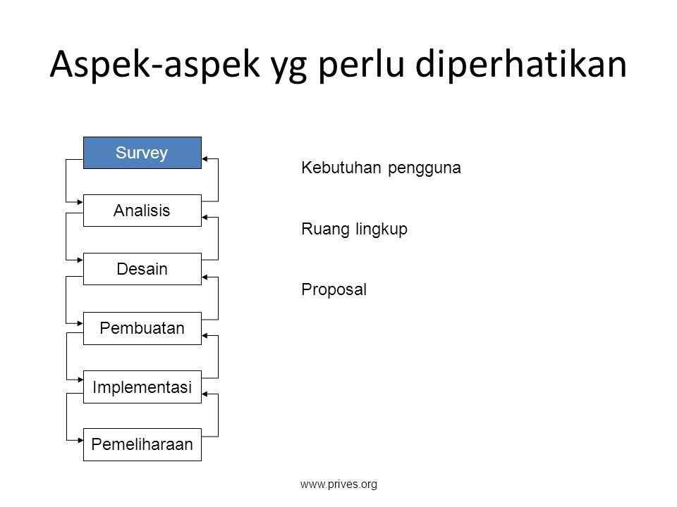 Aspek-aspek yg perlu diperhatikan Survey Analisis Desain Pembuatan Implementasi Pemeliharaan Kebutuhan pengguna Ruang lingkup Proposal www.prives.org