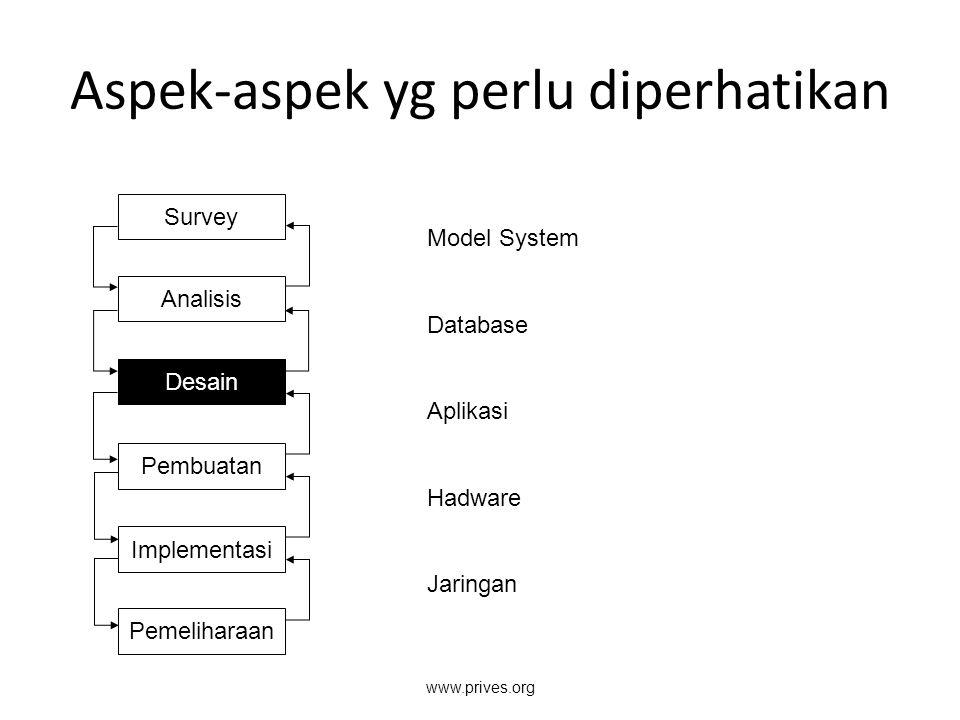 Aspek-aspek yg perlu diperhatikan Survey Analisis Desain Pembuatan Implementasi Pemeliharaan Model System Database Aplikasi Hadware Jaringan www.prive