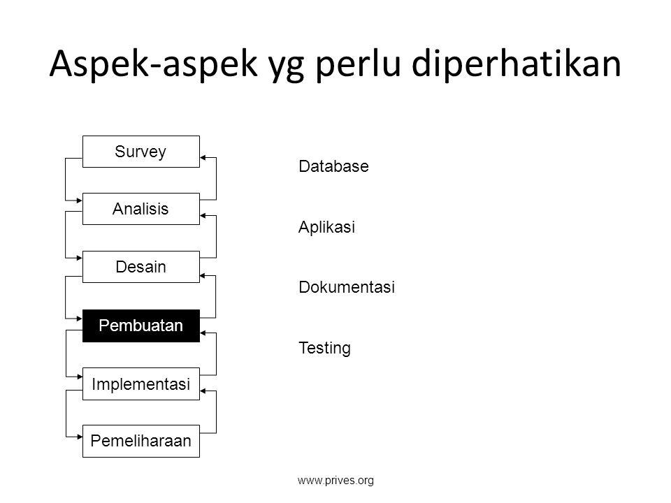 Aspek-aspek yg perlu diperhatikan Survey Analisis Desain Pembuatan Implementasi Pemeliharaan Database Aplikasi Dokumentasi Testing www.prives.org