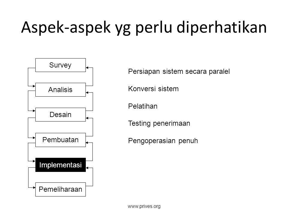 Aspek-aspek yg perlu diperhatikan Survey Analisis Desain Pembuatan Implementasi Pemeliharaan Persiapan sistem secara paralel Konversi sistem Pelatihan
