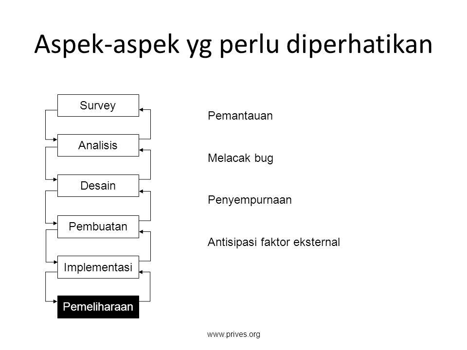 Aspek-aspek yg perlu diperhatikan Survey Analisis Desain Pembuatan Implementasi Pemeliharaan Pemantauan Melacak bug Penyempurnaan Antisipasi faktor ek