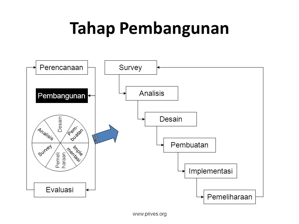 Tahap Pembangunan Pembangunan Perencanaan Evaluasi Desain Pem- buatan Imple mentasi Pemeli haraan Survey Analisis Survey Analisis Desain Pembuatan Imp