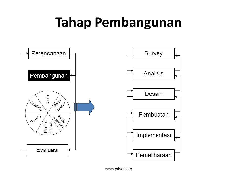 Tahap Pembangunan Perencanaan Pembangunan Evaluasi Desain Pem- buatan Imple mentasi Pemeli haraan Survey Analisis Survey Analisis Desain Pembuatan Imp
