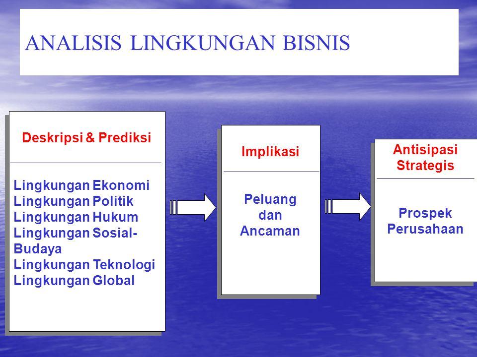 ANALISIS LINGKUNGAN BISNIS Implikasi Peluang dan Ancaman Implikasi Peluang dan Ancaman Antisipasi Strategis Prospek Perusahaan Antisipasi Strategis Pr