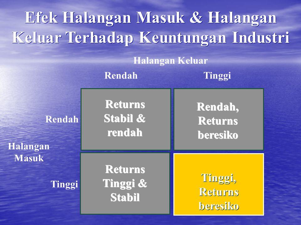 Tinggi, Returns beresiko Halangan Masuk Halangan Keluar Tinggi Rendah TinggiRendah Returns Stabil & rendah Returns Tinggi & Stabil Rendah, Returns ber
