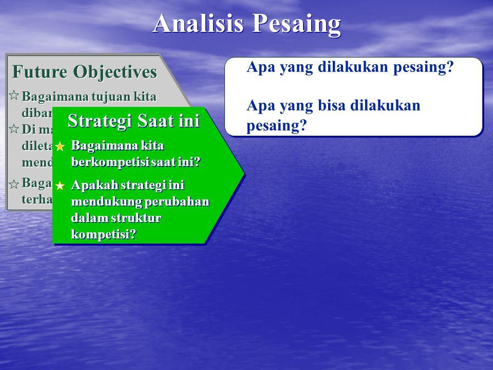 Apa yang dilakukan pesaing? Apa yang bisa dilakukan pesaing? Future Objectives Bagaimana tujuan kita dibanding kompetitor? Di mana perhatian akan dile