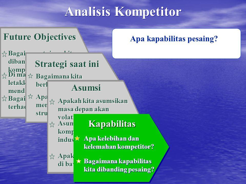 Apa kapabilitas pesaing? Future Objectives Bagaimana tujuan kita dibandingkan kompetitor? Di mana perhatian kita letakkan di masa mendatang? Bagaimana