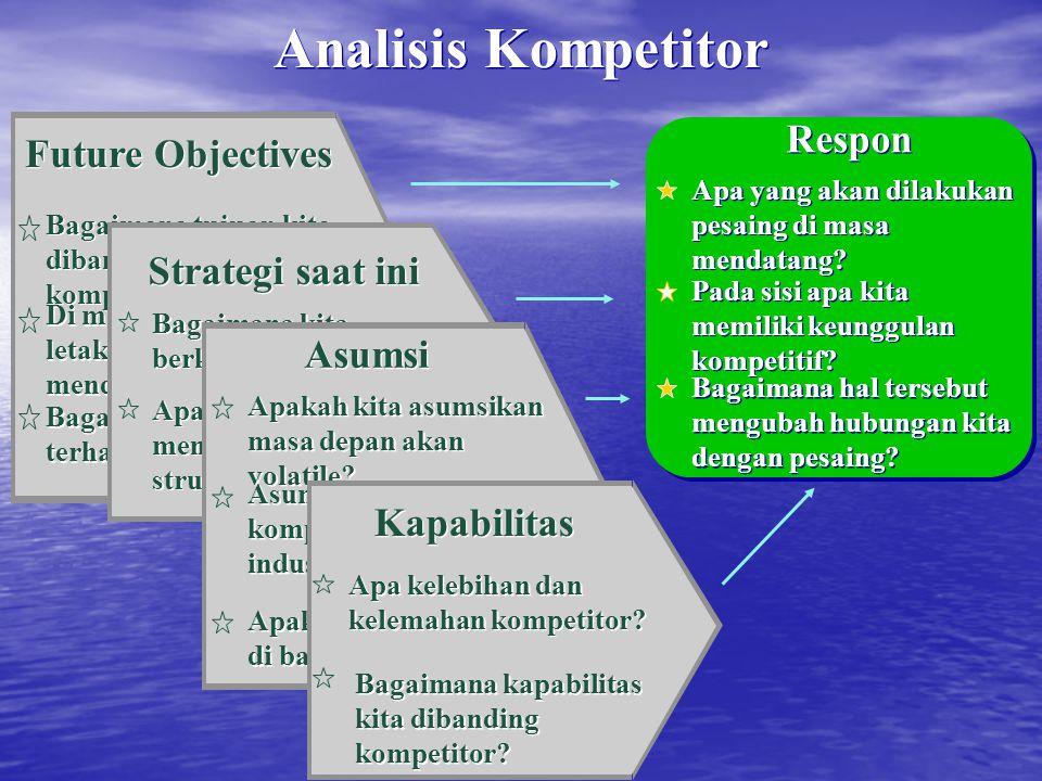 Future Objectives Bagaimana tujuan kita dibandingkan kompetitor? Di mana perhatian kita letakkan di masa mendatang? Bagaimana sikap terhadap resiko? S