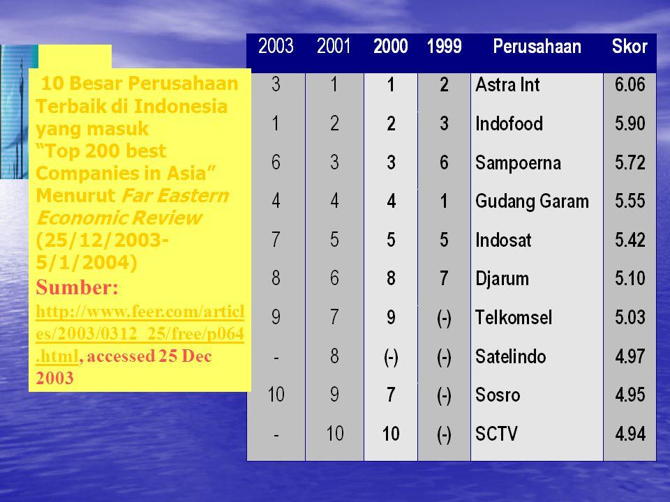 """10 Besar Perusahaan Terbaik di Indonesia yang masuk """"Top 200 best Companies in Asia"""" Menurut Far Eastern Economic Review (25/12/2003- 5/1/2004) Sumber"""