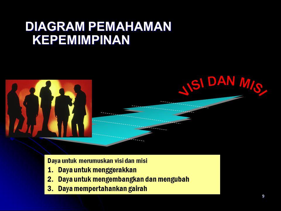 9 DIAGRAM PEMAHAMAN KEPEMIMPINAN DIAGRAM PEMAHAMAN KEPEMIMPINAN Daya untuk merumuskan visi dan misi 1.Daya untuk menggerakkan 2.Daya untuk mengembangk