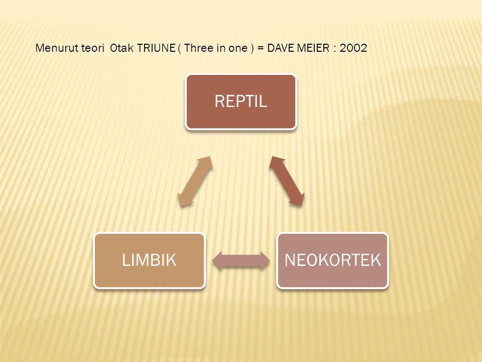 Menurut teori Otak TRIUNE ( Three in one ) = DAVE MEIER : 2002 REPTILNEOKORTEKLIMBIK