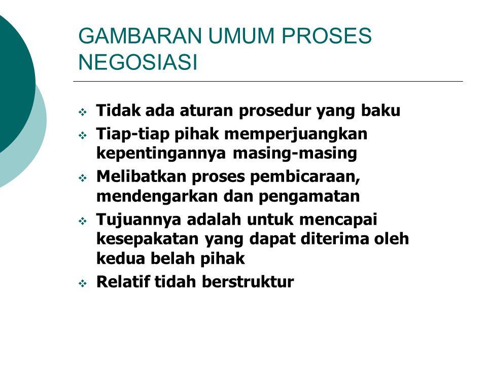 GAMBARAN UMUM PROSES NEGOSIASI  Tidak ada aturan prosedur yang baku  Tiap-tiap pihak memperjuangkan kepentingannya masing-masing  Melibatkan proses