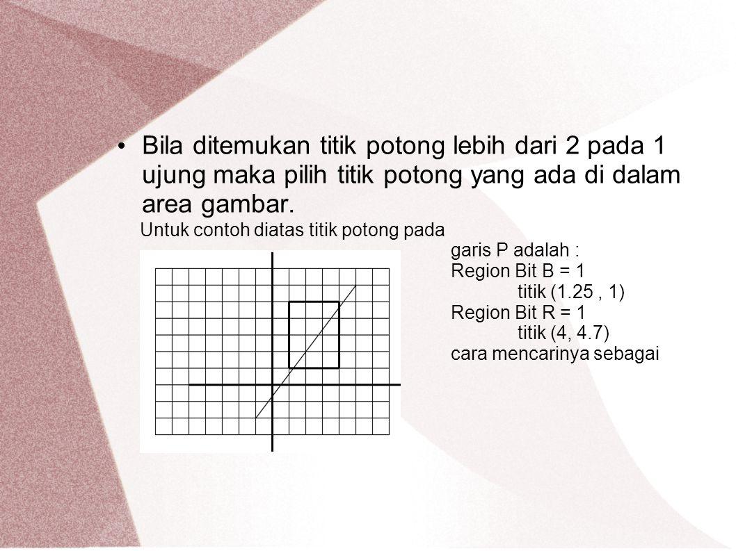 Bila ditemukan titik potong lebih dari 2 pada 1 ujung maka pilih titik potong yang ada di dalam area gambar. Untuk contoh diatas titik potong pada gar