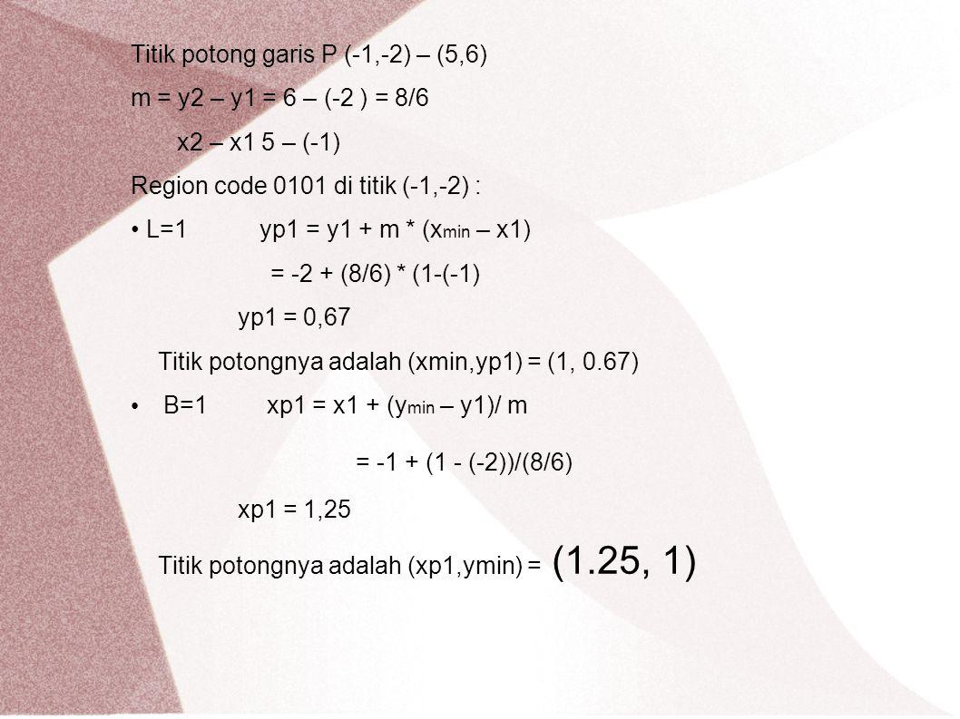 Titik potong garis P (-1,-2) – (5,6) m = y2 – y1 = 6 – (-2 ) = 8/6 x2 – x1 5 – (-1) Region code 0101 di titik (-1,-2) : L=1 yp1 = y1 + m * (x min – x1
