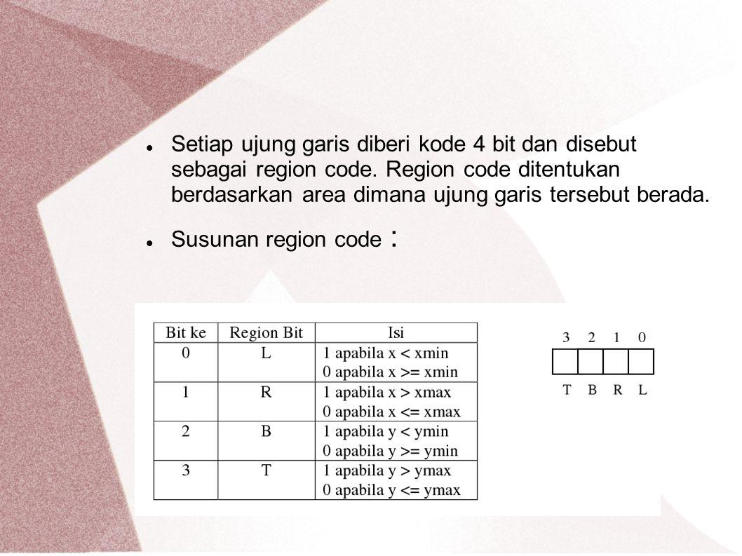 Titik (1, 0.67) L=0 karena x < xmin yaitu 1 < 1 R=0 karena x < xmax yaitu 1 < 4 B=1 karena y < ymin yaitu 0.67 < 1 T=0 karena y = ymax yaitu 0.67 < 5