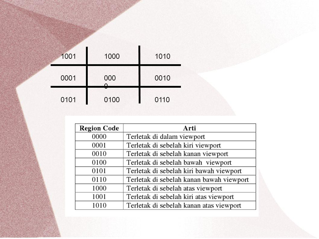 Contoh : Jika diketahui area gambar ditentukan dengan x min =1, y min = 1 dan x max =4, y max =4 1.