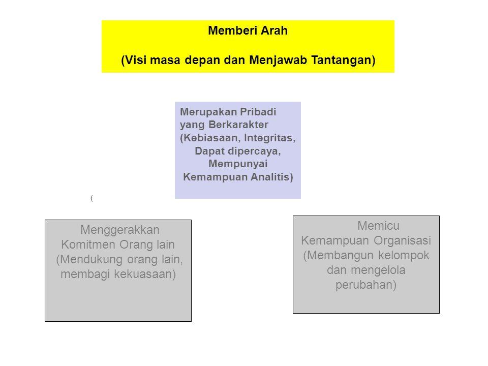 Memicu Kemampuan Organisasi (Membangun kelompok dan mengelola perubahan) Menggerakkan Komitmen Orang lain (Mendukung orang lain, membagi kekuasaan) Me