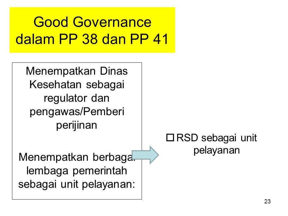 23 Good Governance dalam PP 38 dan PP 41 Menempatkan Dinas Kesehatan sebagai regulator dan pengawas/Pemberi perijinan Menempatkan berbagai lembaga pem
