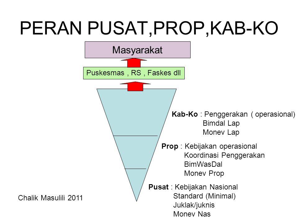 PERAN PUSAT,PROP,KAB-KO Masyarakat Pusat : Kebijakan Nasional Standard (Minimal) Juklak/juknis Monev Nas Prop : Kebijakan operasional Koordinasi Pengg