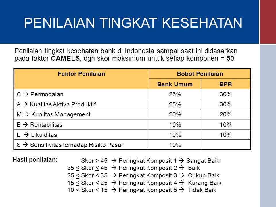 PENILAIAN TINGKAT KESEHATAN Penilaian tingkat kesehatan bank di Indonesia sampai saat ini didasarkan pada faktor CAMELS, dgn skor maksimum untuk setiap komponen = 50 Faktor PenilaianBobot Penilaian Bank UmumBPR C  Permodalan25%30% A  Kualitas Aktiva Produktif25%30% M  Kualitas Management20% E  Rentabilitas10% L  Likuiditas10% S  Sensitivitas terhadap Risiko Pasar10% Hasil penilaian: Skor > 45  Peringkat Komposit 1  Sangat Baik 35 < Skor < 45  Peringkat Komposit 2  Baik 25 < Skor < 35  Peringkat Komposit 3  Cukup Baik 15 < Skor < 25  Peringkat Komposit 4  Kurang Baik 10 < Skor < 15  Peringkat Komposit 5  Tidak Baik