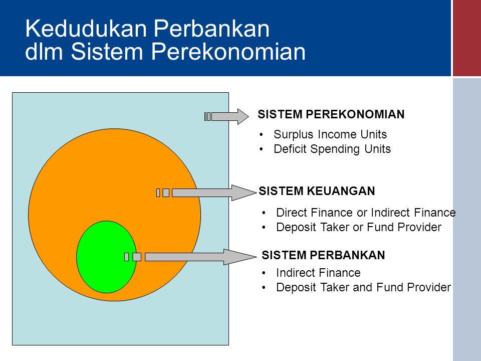 Kedudukan Perbankan dlm Sistem Perekonomian SISTEM PEREKONOMIAN Surplus Income Units Deficit Spending Units SISTEM KEUANGAN Direct Finance or Indirect Finance Deposit Taker or Fund Provider SISTEM PERBANKAN Indirect Finance Deposit Taker and Fund Provider