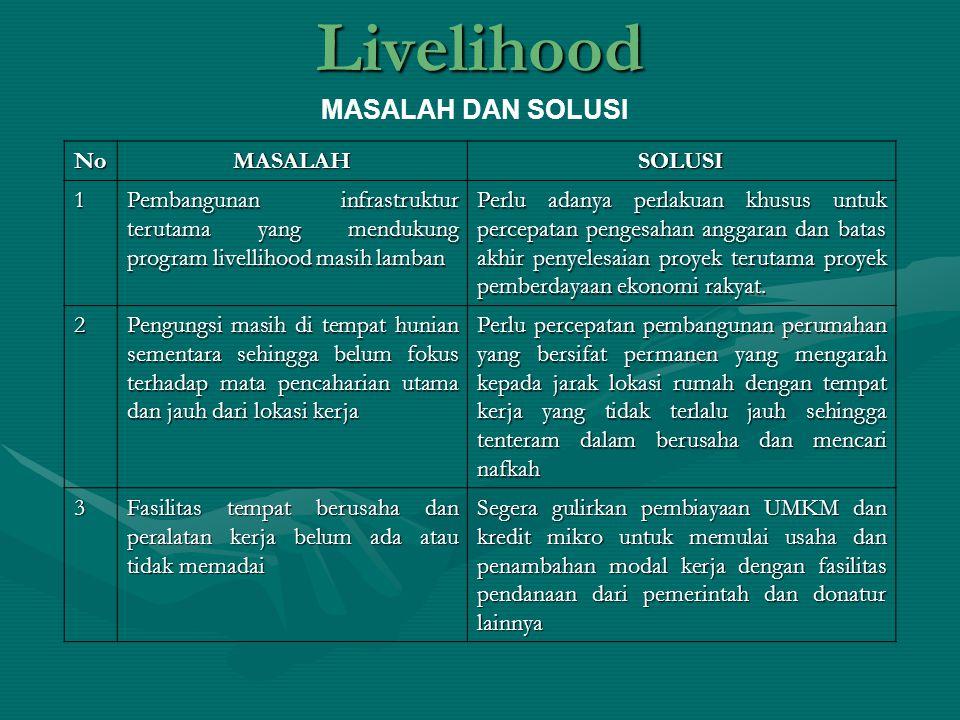 Livelihood MASALAH DAN SOLUSI NoMASALAHSOLUSI 1 Pembangunan infrastruktur terutama yang mendukung program livellihood masih lamban Perlu adanya perlak