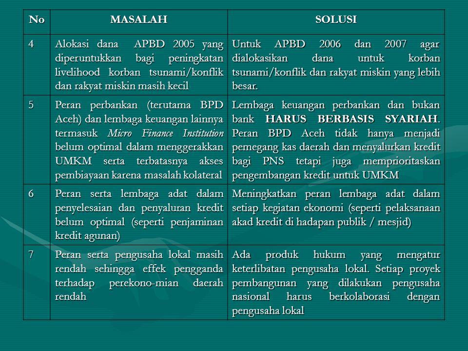 NoMASALAHSOLUSI 4 Alokasi dana APBD 2005 yang diperuntukkan bagi peningkatan livelihood korban tsunami/konflik dan rakyat miskin masih kecil Untuk APBD 2006 dan 2007 agar dialokasikan dana untuk korban tsunami/konflik dan rakyat miskin yang lebih besar.