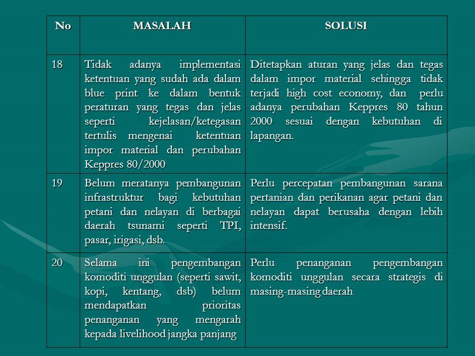 NoMASALAHSOLUSI 21 Bahwa produk unggulan dewasa ini masih diekspor melalui medan sehingga margin keuntungan lebih dimiliki daerah di luar Aceh Perlu ditetapkan beberapa pelabuhan ekspor di NAD dan menyediakan infrastruktur pendukung secara lengkap 22 Masih banyak dijumpai tanah yang belum dimanfaatkan (lahan tidur) Pemanfaatan lahan tidur diarahkan untuk korban tsunami/konflik serta rakyat miskin.