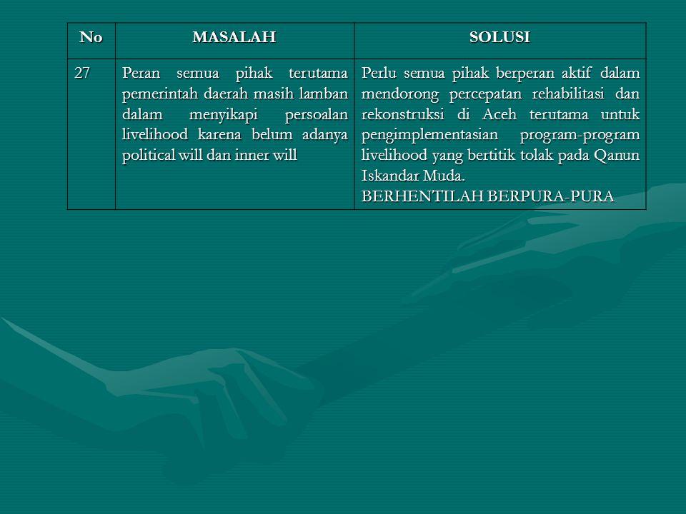 NoMASALAHSOLUSI 27 Peran semua pihak terutama pemerintah daerah masih lamban dalam menyikapi persoalan livelihood karena belum adanya political will dan inner will Perlu semua pihak berperan aktif dalam mendorong percepatan rehabilitasi dan rekonstruksi di Aceh terutama untuk pengimplementasian program-program livelihood yang bertitik tolak pada Qanun Iskandar Muda.