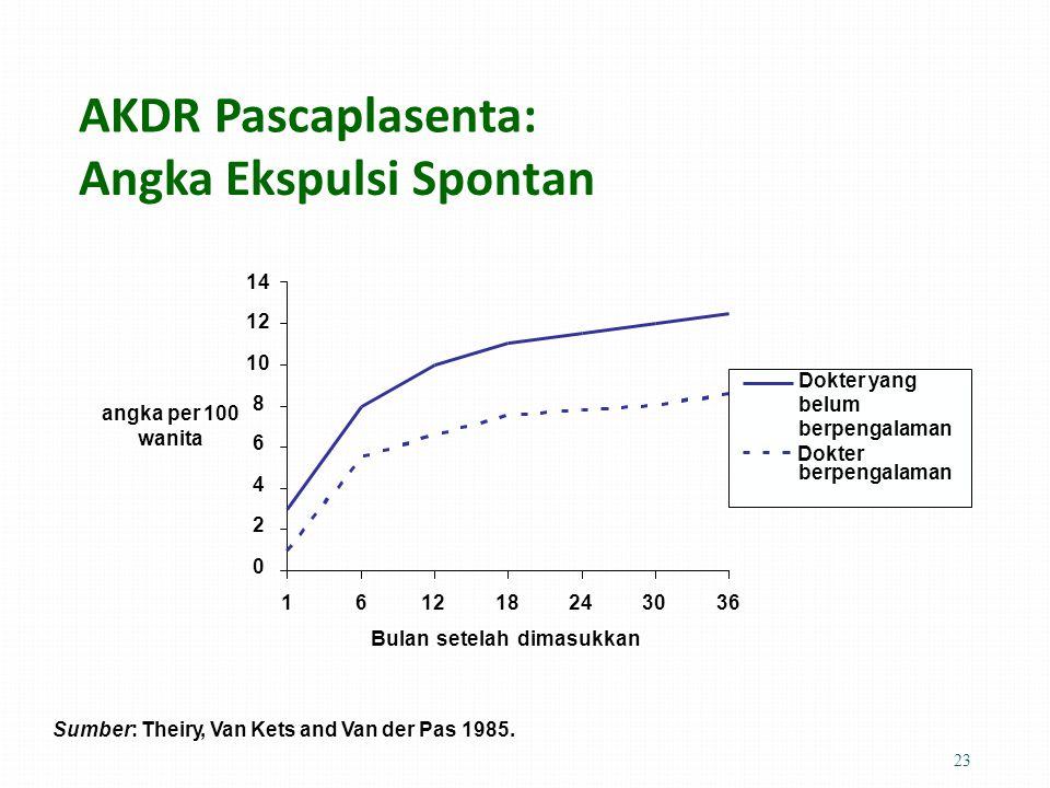 AKDR Pascaplasenta: Angka EkspulsiSpontan 14 12 10 8 6 4 2 0 angka per 100 wanita Dokter 161218243036 Bulan setelah dimasukkan Sumber: Theiry, Van Kets and Van der Pas 1985.