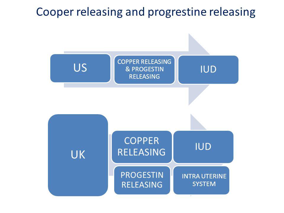 Cooper releasing and progrestine releasing US COPPER RELEASING & PROGESTIN RELEASING IUD UK COPPER RELEASING IUD PROGESTIN RELEASING INTRA UTERINE SYSTEM
