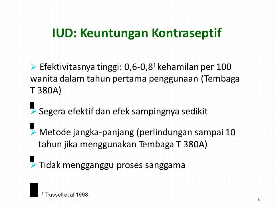 IUD: Keuntungan Kontraseptif  Efektivitasnya tinggi: 0,6-0,8 1 kehamilan per 100 wanita dalam tahun pertama penggunaan (Tembaga T 380A)  Segera efektif dan efek sampingnya sedikit  Metode jangka-panjang (perlindungan sampai 1010 tahun jika menggunakan Tembaga T 380A)  Tidak mengganggu proses sanggama 1 Trussell et al 1998.