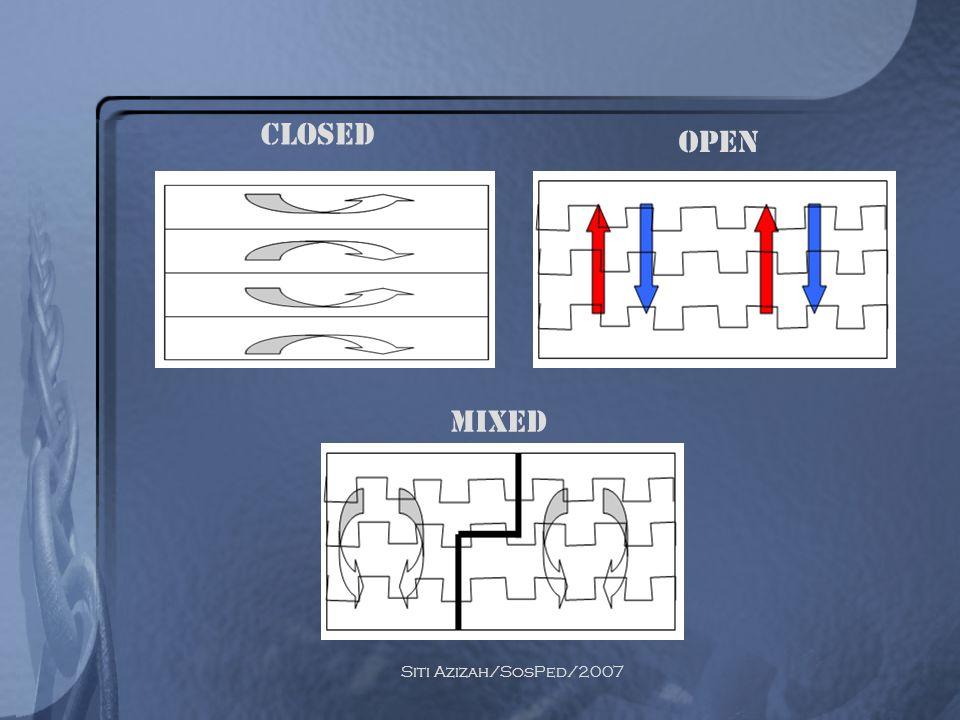 Siti Azizah/SosPed/2007 CLOSED OPEN MIXED