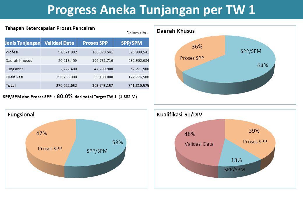Progress Aneka Tunjangan per TW 1 Tahapan Ketercapaian Proses Pencairan Dalam ribu SPP/SPM dan Proses SPP : 80.0% dari total Target TW 1 (1.382 M) Jen