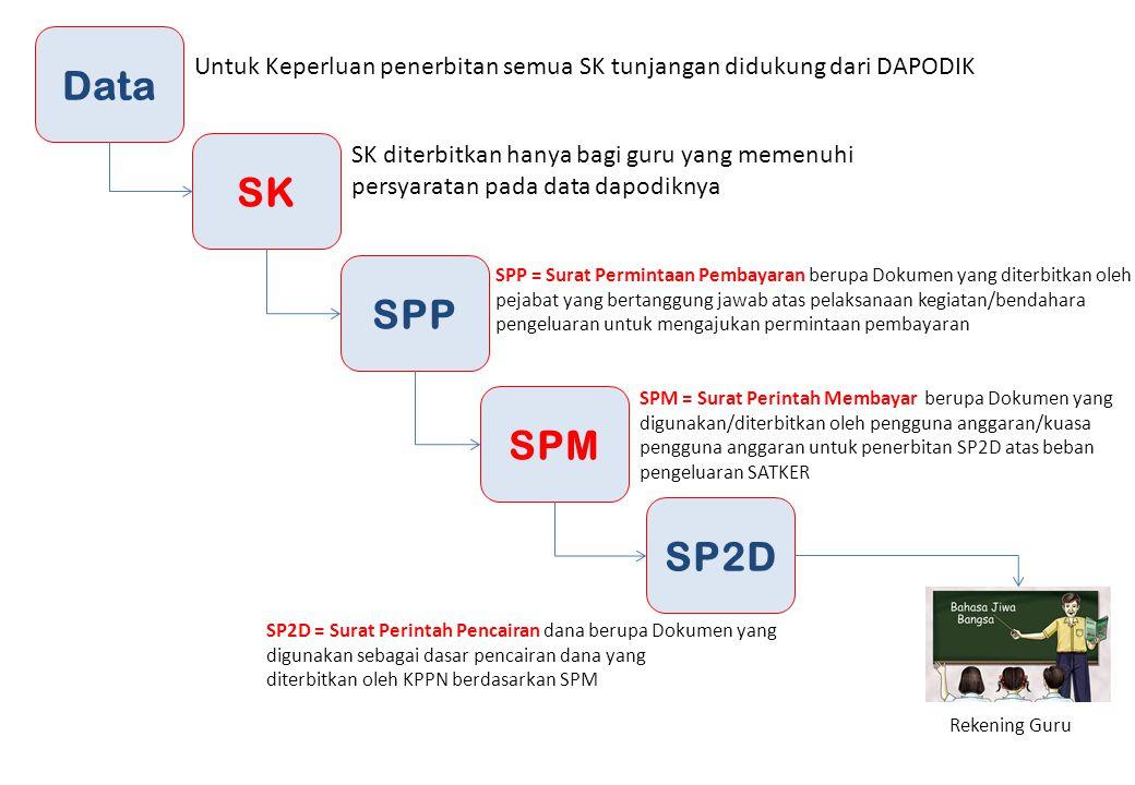 Data SK SPP SPM SP2D Untuk Keperluan penerbitan semua SK tunjangan didukung dari DAPODIK SK diterbitkan hanya bagi guru yang memenuhi persyaratan pada