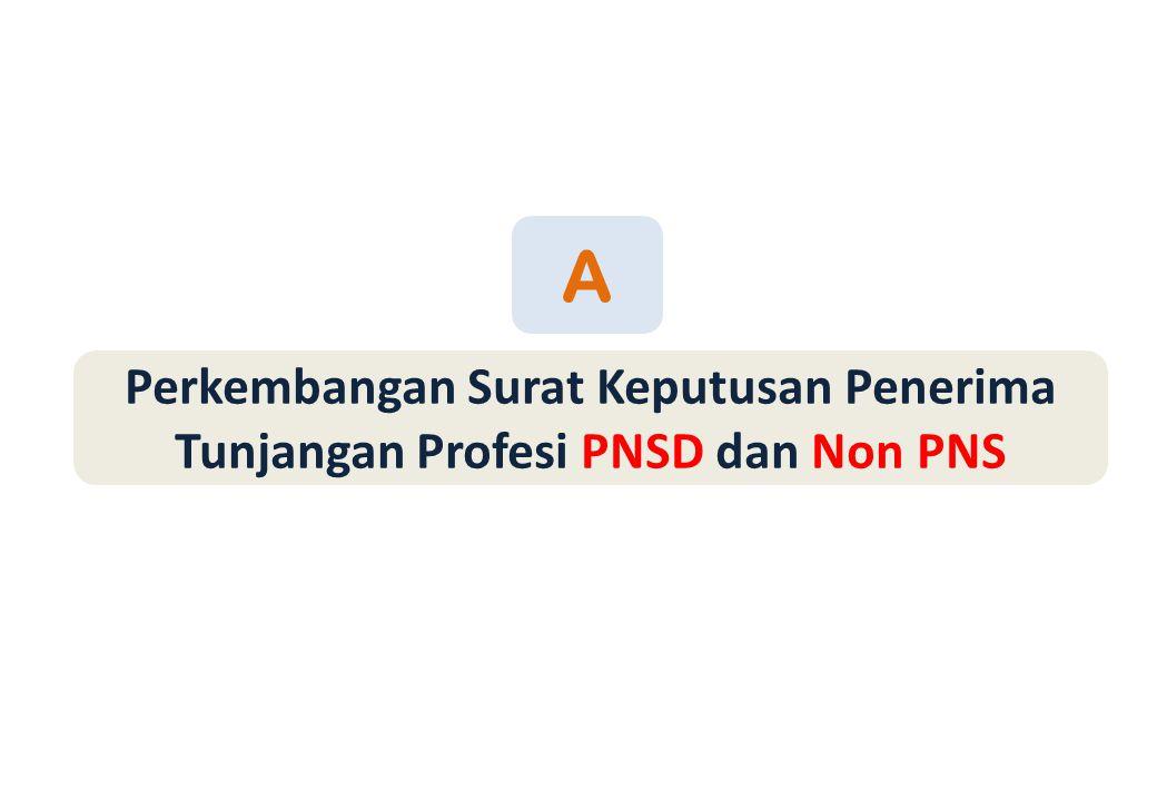 Perkembangan Surat Keputusan Penerima Tunjangan Profesi PNSD dan Non PNS A