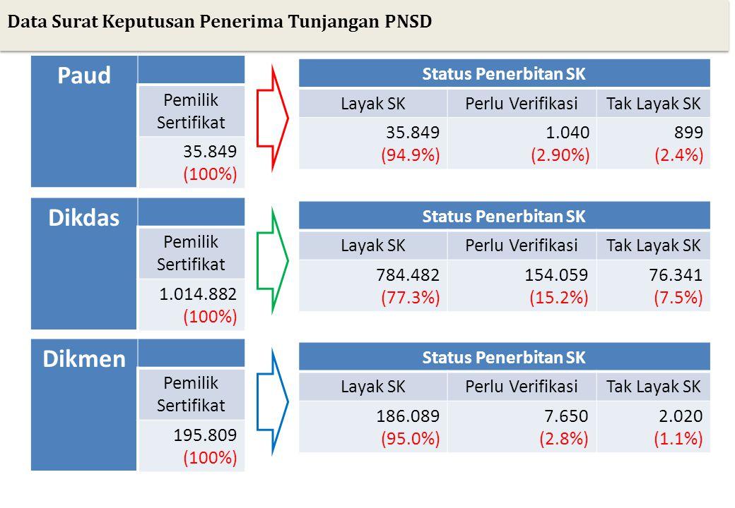 Data Surat Keputusan Penerima Tunjangan Non-PNS Paud Pemilik Sertifikat 47.264 (100%) Status Penerbitan SK Layak SKPerlu VerifikasiTak Layak SK 33.996 (71.93%) 13.268 (28.07%) 175 (0.4%) Dikdas Pemilik Sertifikat 97.368 (100%) Status Penerbitan SK Layak SKPerlu VerifikasiTak Layak SK 81.520 (83.7%) 9.532 (9.8%) 6.316 (6.5%) Dikmen Pemilik Sertifikat 61.861 (100%) Status Penerbitan SK Layak SKPerlu VerifikasiTak Layak SK 46.567 (75.3%) 14.041 (22.7%) 1.253 (2.0%)