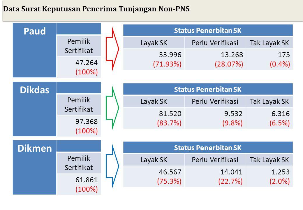 Data Surat Keputusan Penerima Tunjangan Non-PNS Paud Pemilik Sertifikat 47.264 (100%) Status Penerbitan SK Layak SKPerlu VerifikasiTak Layak SK 33.996