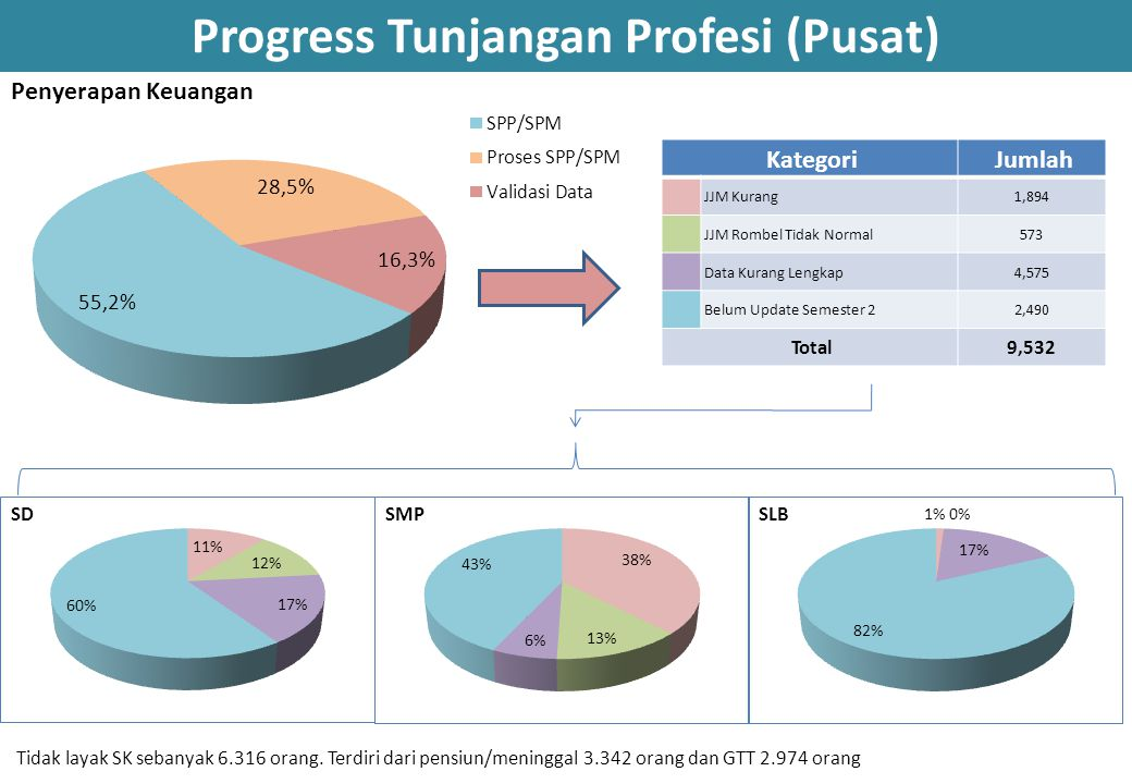 Progress Tunjangan Profesi (Pusat) Kategori Jumlah JJM Kurang1,894 JJM Rombel Tidak Normal573 Data Kurang Lengkap4,575 Belum Update Semester 22,490 To