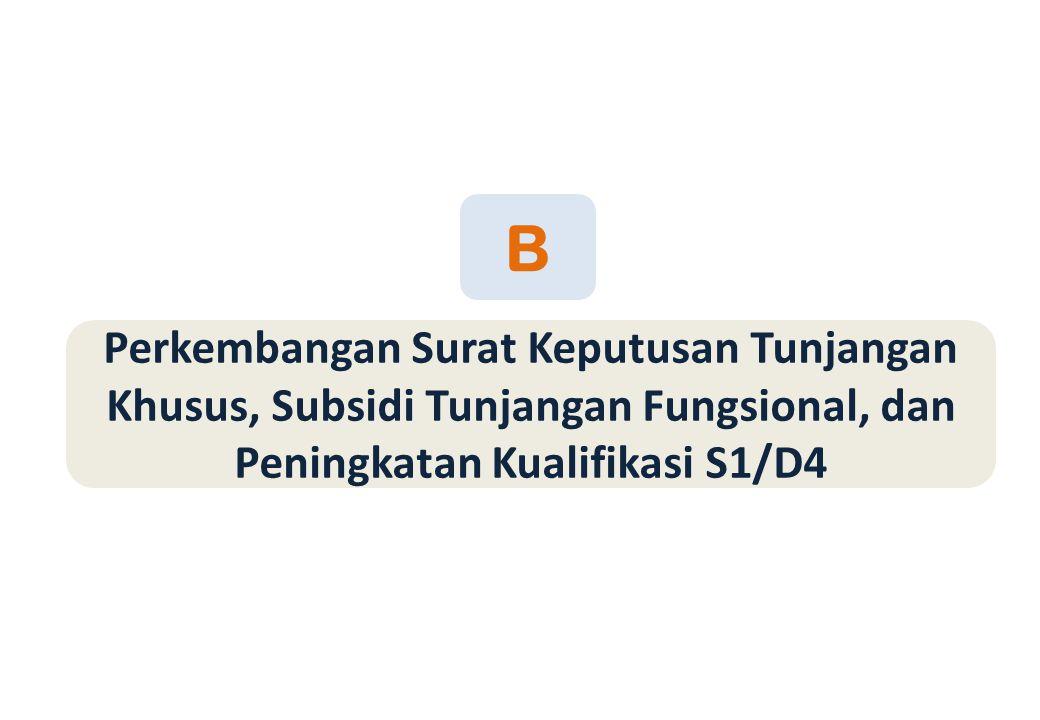 Perkembangan Surat Keputusan Tunjangan Khusus, Subsidi Tunjangan Fungsional, dan Peningkatan Kualifikasi S1/D4 B