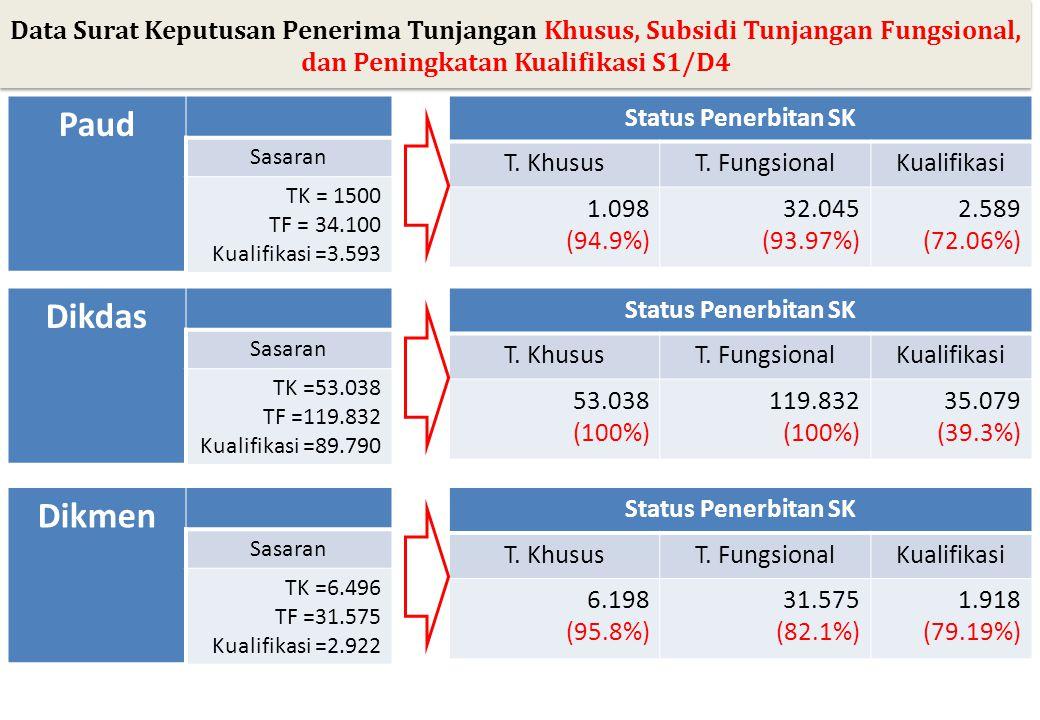 Paud Sasaran TK = 1500 TF = 34.100 Kualifikasi =3.593 Status Penerbitan SK T. KhususT. FungsionalKualifikasi 1.098 (94.9%) 32.045 (93.97%) 2.589 (72.0