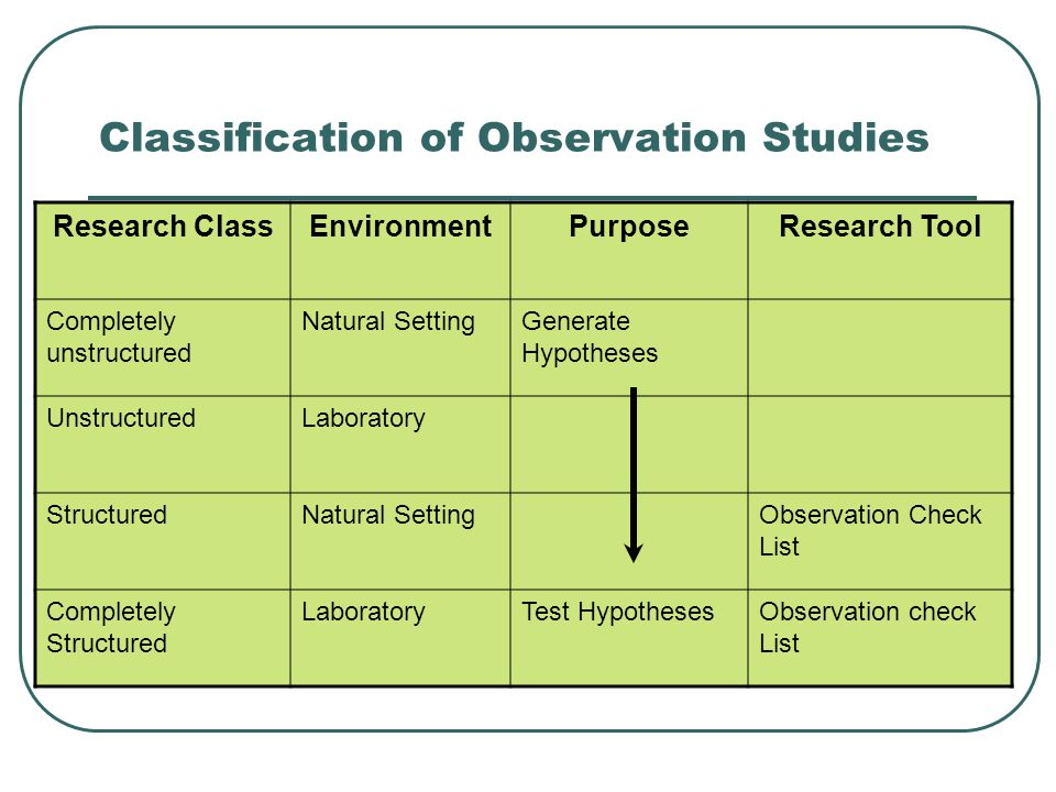 Classification of Observation Studies Research ClassEnvironmentPurposeResearch Tool Completely unstructured Natural SettingGenerate Hypotheses UnstructuredLaboratory StructuredNatural SettingObservation Check List Completely Structured LaboratoryTest HypothesesObservation check List