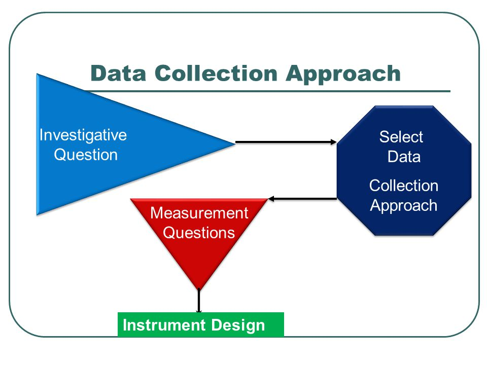 Data Collection Approach Investigative Question Investigative Question Measurement Questions Measurement Questions Select Data Collection Approach Select Data Collection Approach Instrument Design