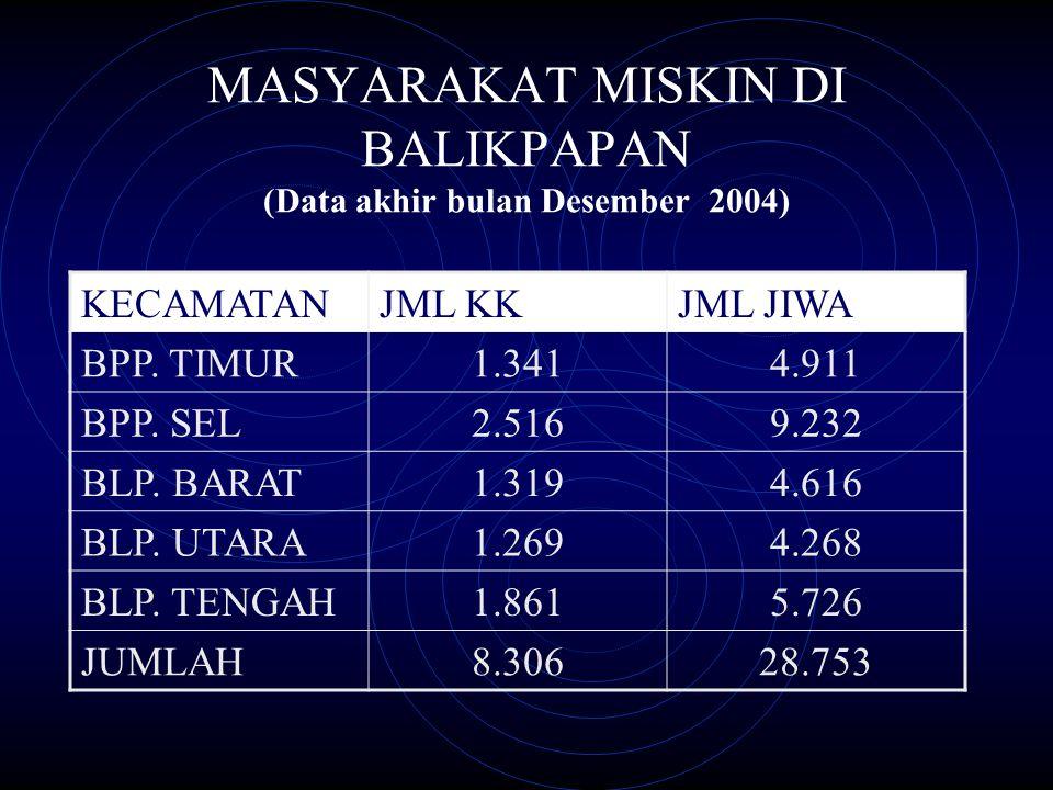 MASYARAKAT MISKIN DI BALIKPAPAN (Data akhir bulan Desember 2004) KECAMATANJML KKJML JIWA BPP.