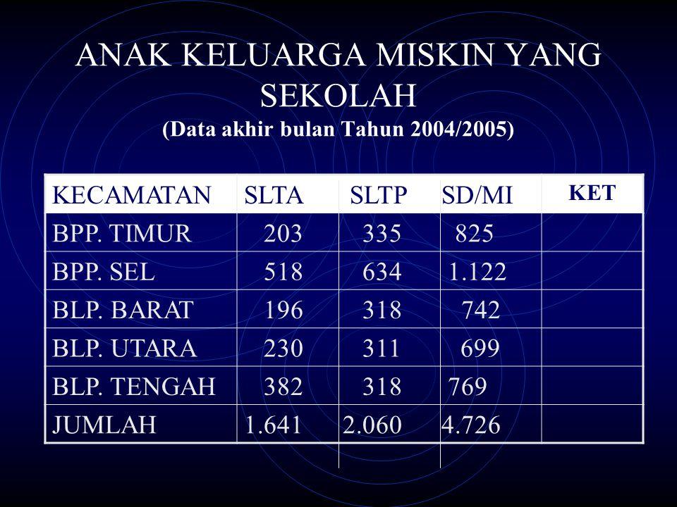 ANAK KELUARGA MISKIN YANG SEKOLAH (Data akhir bulan Tahun 2004/2005) KECAMATANSLTA SLTP SD/MI KET BPP.