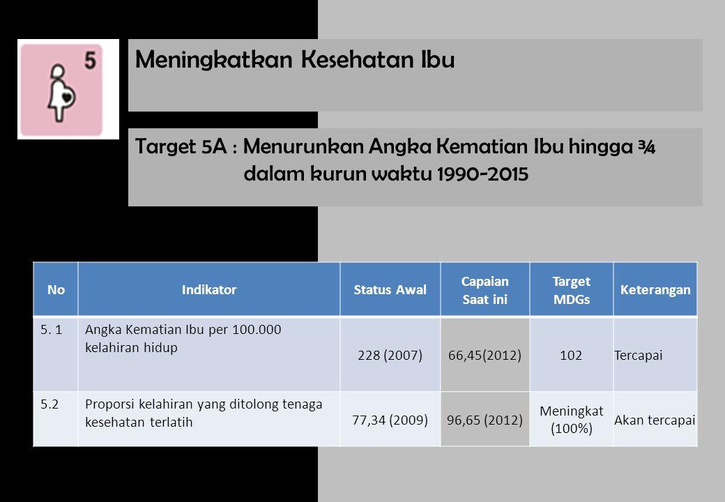 Target 5A : Menurunkan Angka Kematian Ibu hingga ¾ dalam kurun waktu 1990-2015 NoIndikatorStatus Awal Capaian Saat ini Target MDGs Keterangan 5. 1Angk
