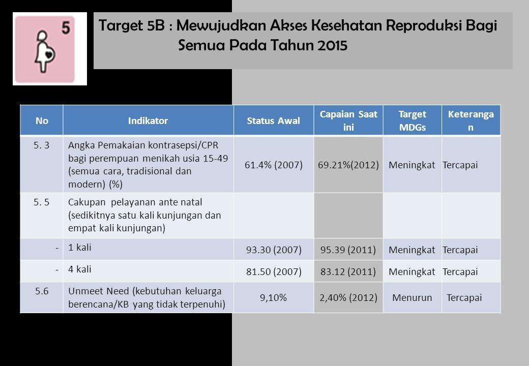 Target 5B : Mewujudkan Akses Kesehatan Reproduksi Bagi Semua Pada Tahun 2015 NoIndikatorStatus Awal Capaian Saat ini Target MDGs Keteranga n 5. 3Angka