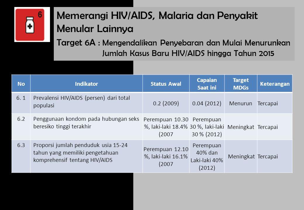 Target 6C : Mengendalikan Penyebaran dan Mulai Menurunkan Jumlah Kasus Baru Malaria dan Penyakit Utama Lainnya NoIndikatorStatus Awal 20Capaian Saat ini Target MDGsKeterangan 6.
