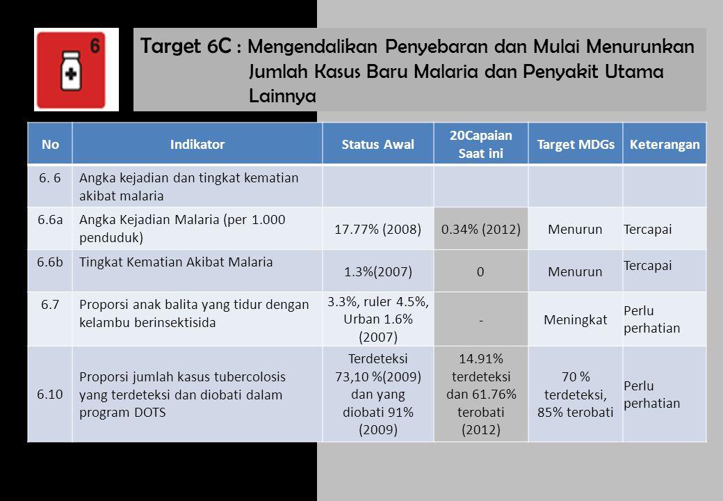 Target 7C : Menurunkan hingga setengahnya proporsi rumah tangga tanpa akses berkelanjutan terhadap air minum layak dan sanitasi dasar hingga tahun 2015 NoIndikatorStatus Awal Capaian Saat ini Target MDGs Keterangan 7.8 Proporsi rumah tangga dengan akses berkelanjutan terhadap air minum layak, perkotaan dan perdesaan 93.90% (2010) M:95.11 H:43.18 96.44% (2011) M:98.23 H:34.87 68.87%Tercapai 7.9 Proporsi rumah tangga dengan akses berkelanjutan terhadap Sanitasi layak, perkotaan dan perdesaan 84,08% (2010) M:85.90 H:7.95 83.43% (2011) M:84.63 H:42.34 62.41%Tercapai