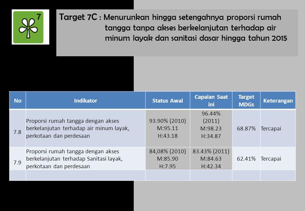 Target 7D : Mencapai peningkatan yang signifikan dalam kehidupan penduduk miskin di permukiman kumuh (minimal 100 juta) ditahun 2020 NoIndikatorStatus Awal Capaian Saat ini Target MDGs Keterangan 7.10 Proporsi rumah tangga kumuh perkotaan (Kawasan kumuh) Perlu perhatian